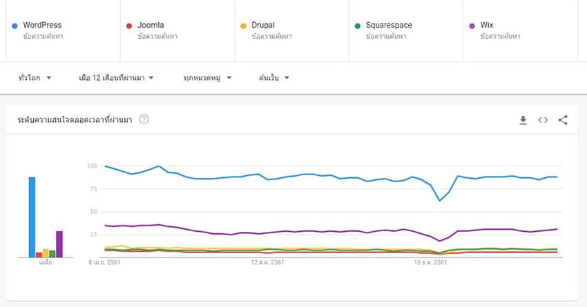WordPress ครองส่วนแบ่งมากถึง 33%