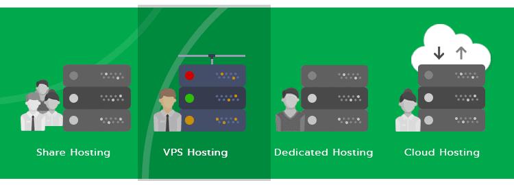 VPS Hosting / วีพีเอส