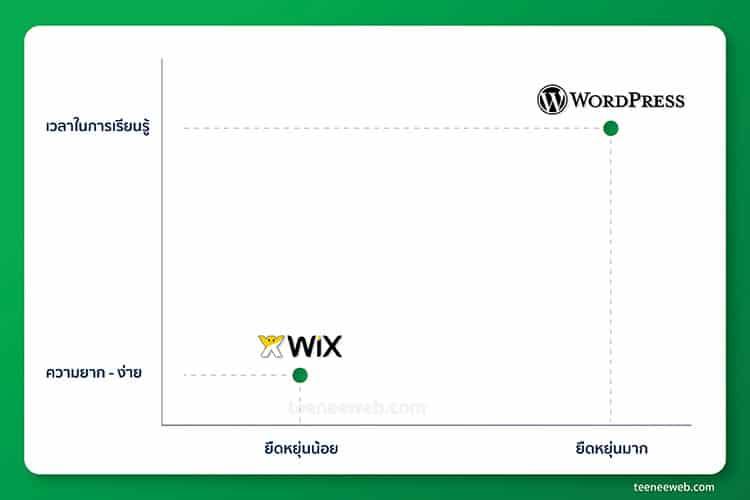 "Wordpress vs Wix ตัวไหน ""ยืดหยุ่น"" กว่ากัน"
